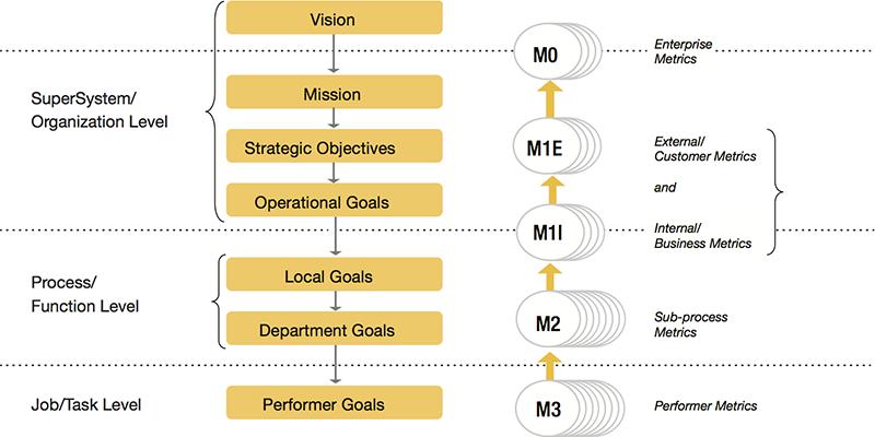 Process Improvement Training | Process Improvement Certification