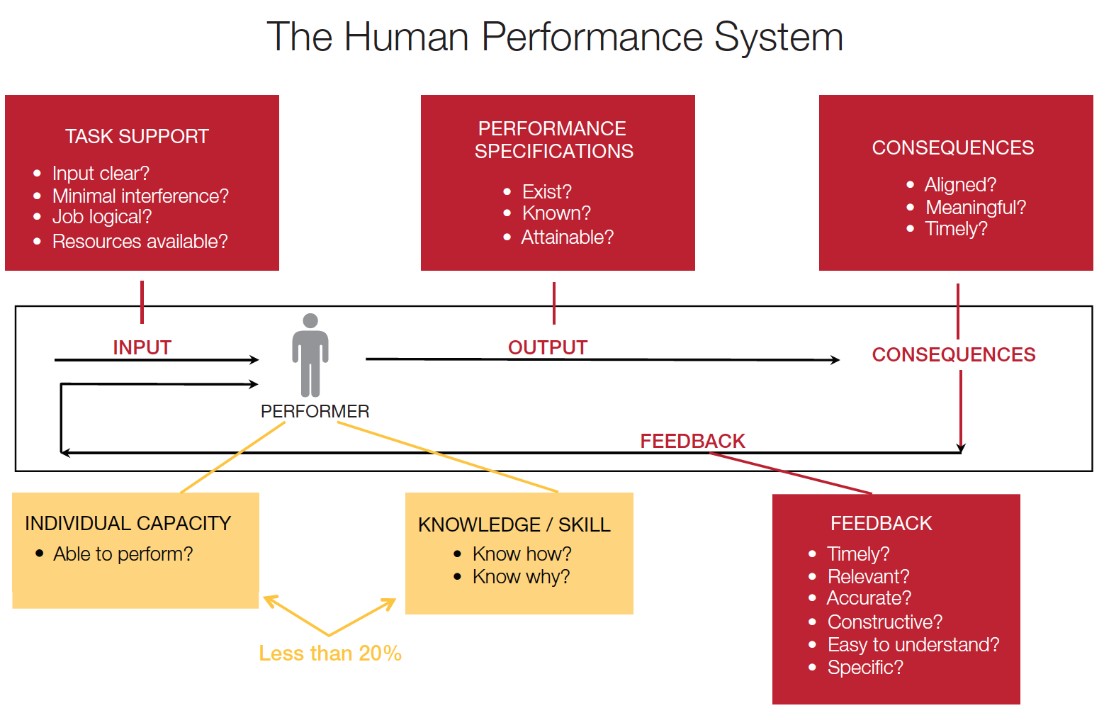 Human Performance System