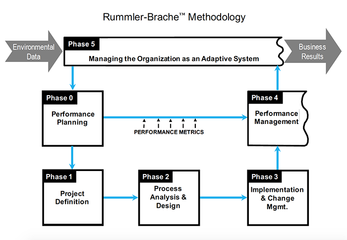 Methodology Map