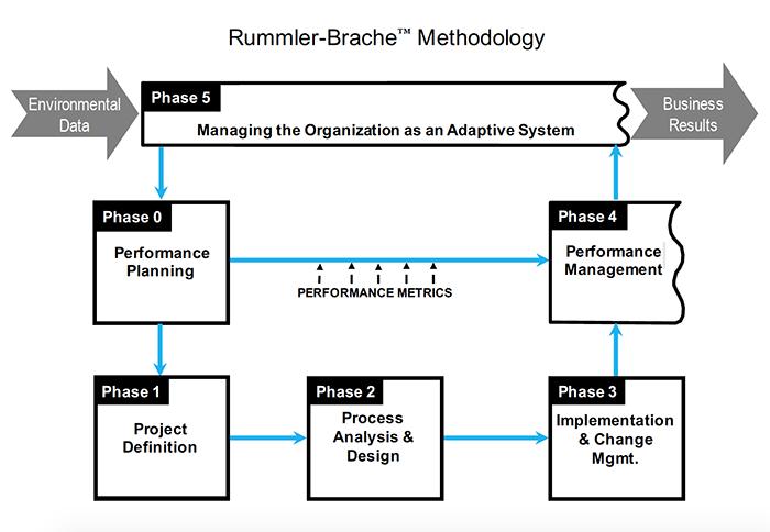 process mapping tools process improvement tools process maps