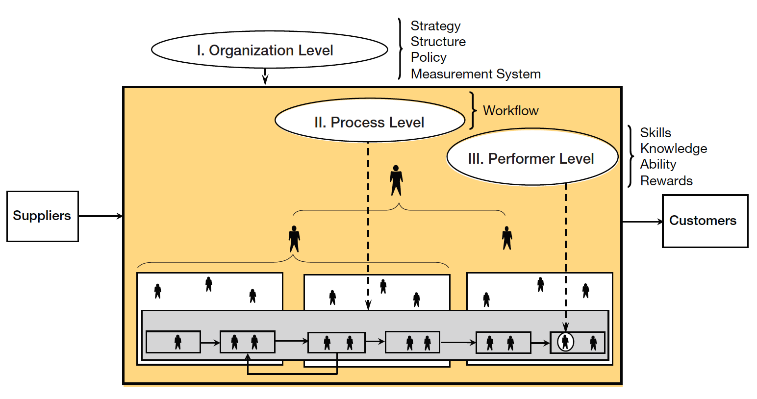 Process Improvement Training | Process Improvement