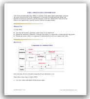 process relationship map