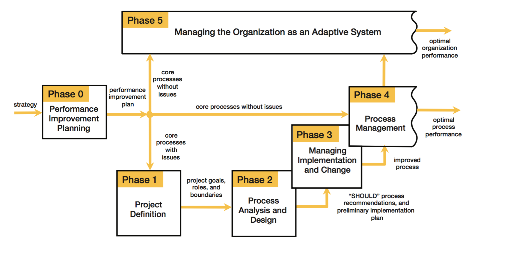Phase 0: Performance Planning  Performance Improvement Plan Definition